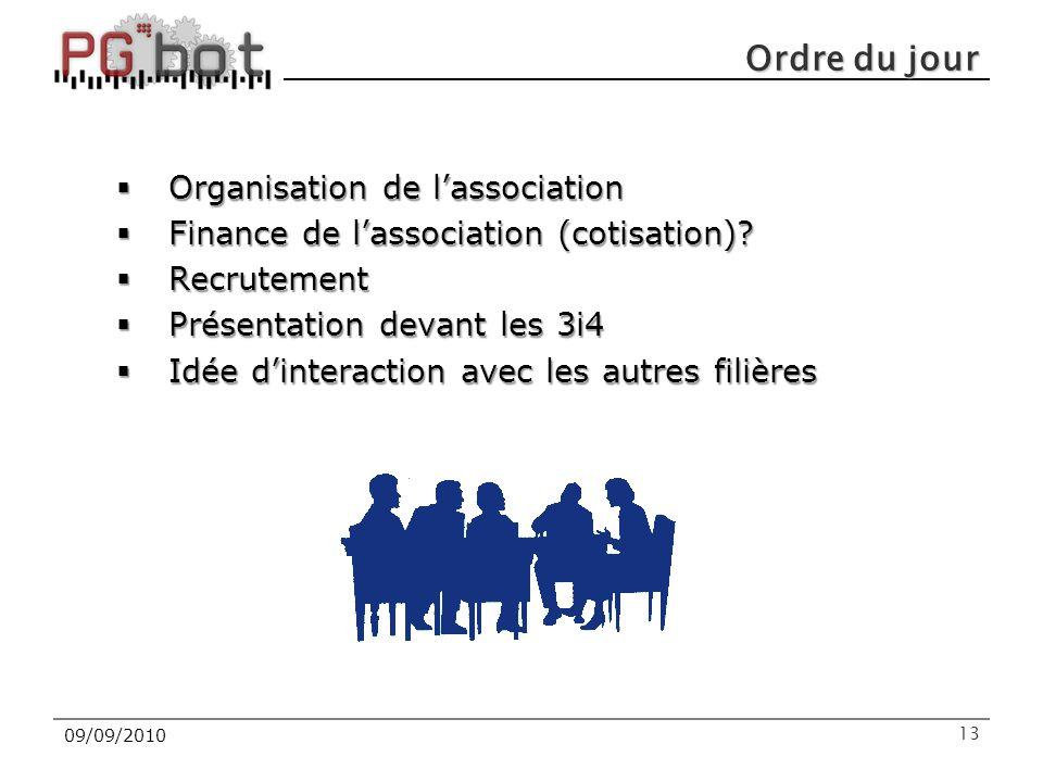 Ordre du jour Organisation de l'association