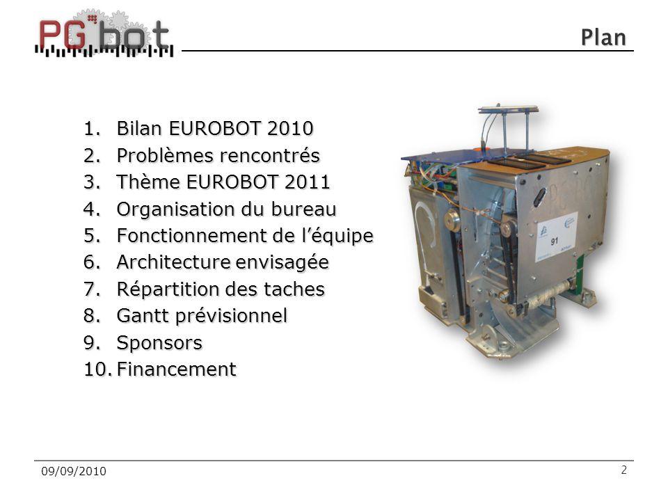Plan Bilan EUROBOT 2010 Problèmes rencontrés Thème EUROBOT 2011