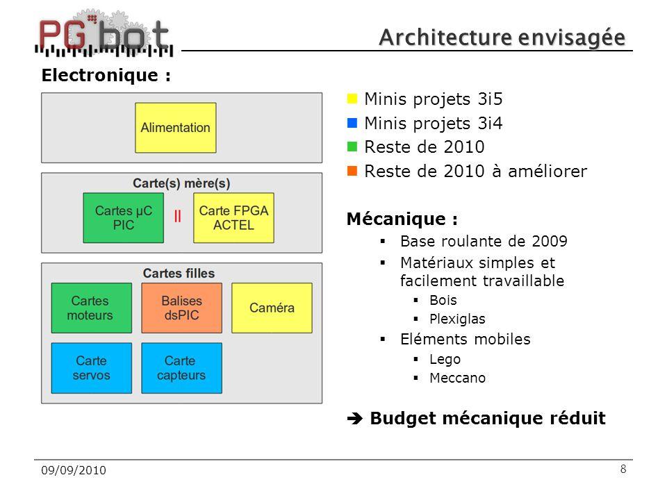 Architecture envisagée