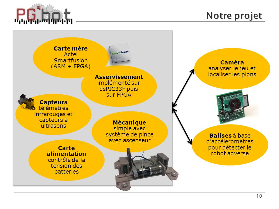 Notre projet Carte mère Actel Smartfusion (ARM + FPGA) Caméra