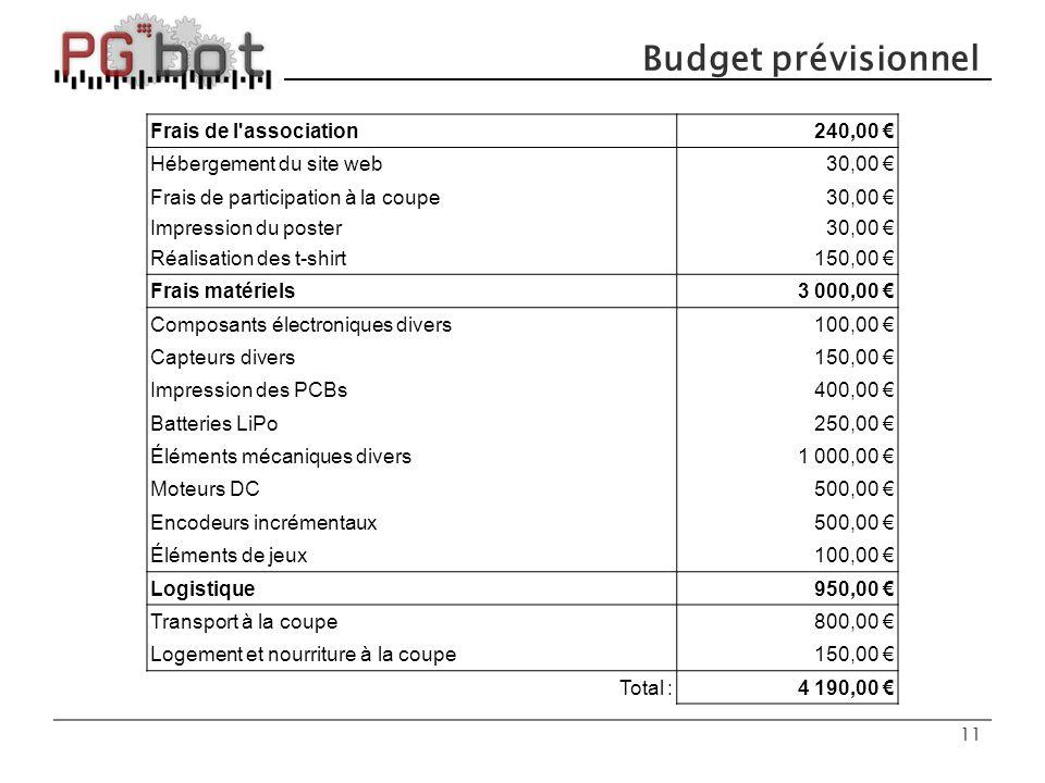 Budget prévisionnel Frais de l association 240,00 €