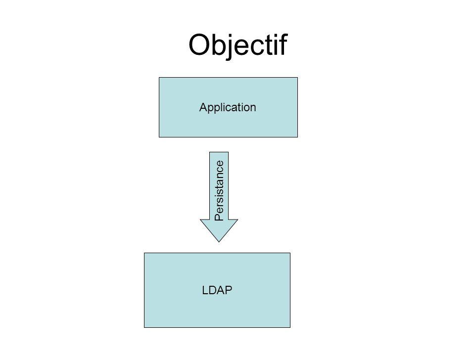 Objectif Application Persistance LDAP