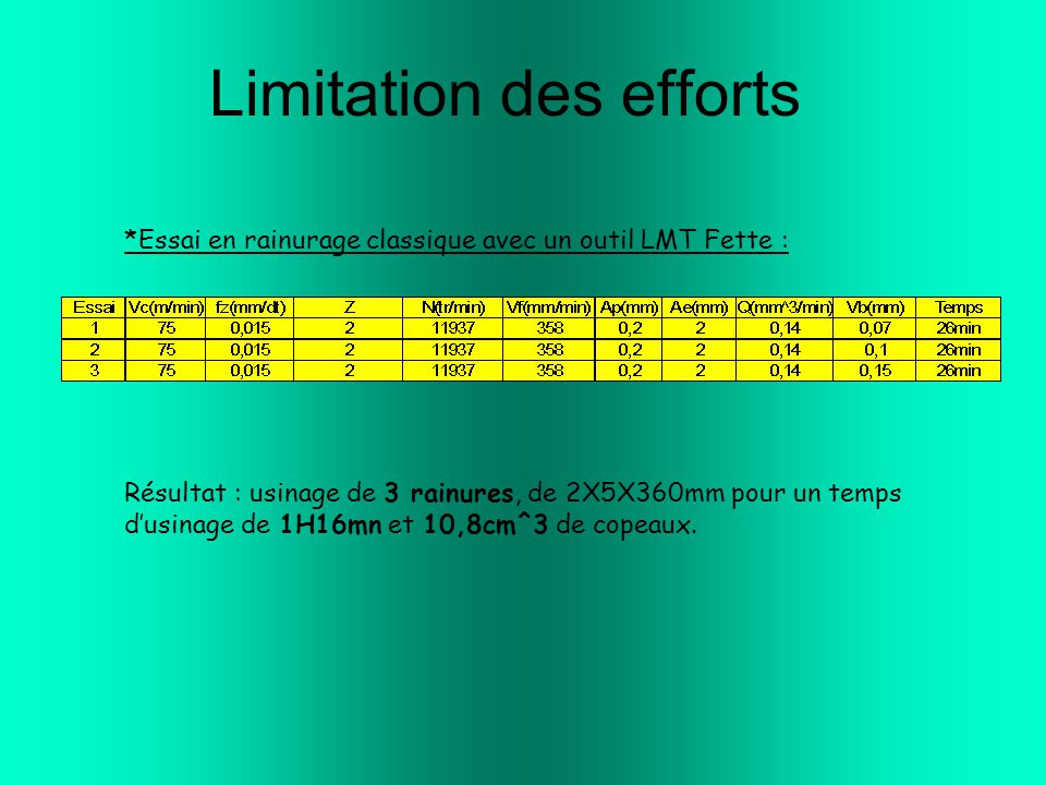 Limitation des efforts