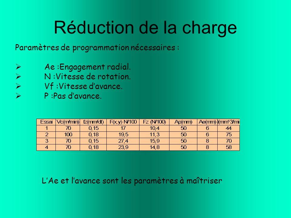 Réduction de la charge Paramètres de programmation nécessaires :