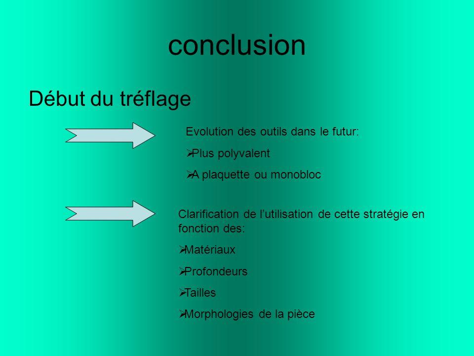 conclusion Début du tréflage Evolution des outils dans le futur: