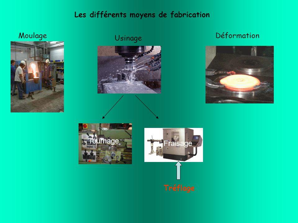 Les différents moyens de fabrication