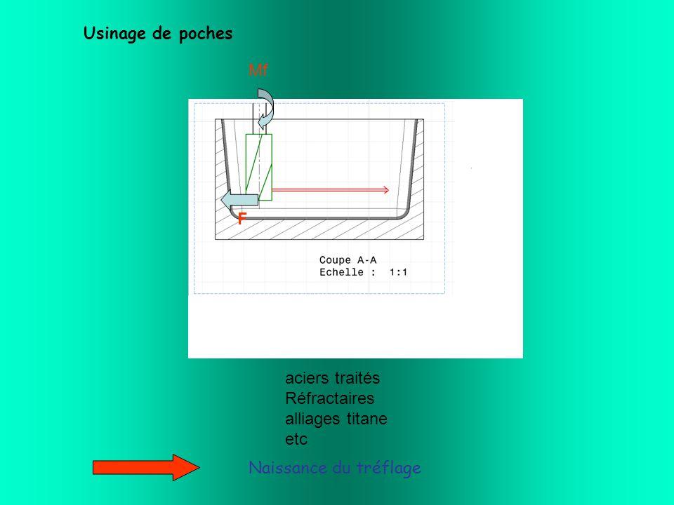 Usinage de poches Mf F aciers traités Réfractaires alliages titane etc Naissance du tréflage