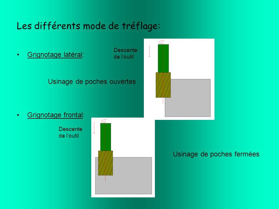 Les différents mode de tréflage:
