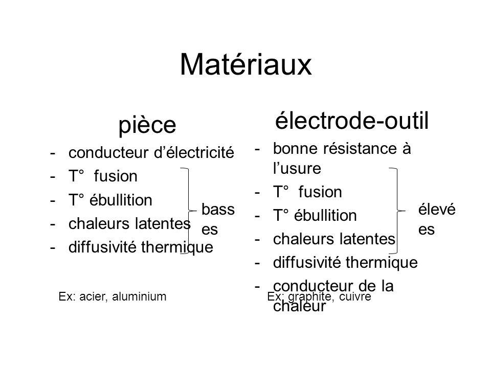 Matériaux électrode-outil pièce bonne résistance à l'usure T° fusion