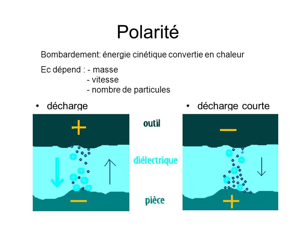 Polarité décharge longue décharge courte