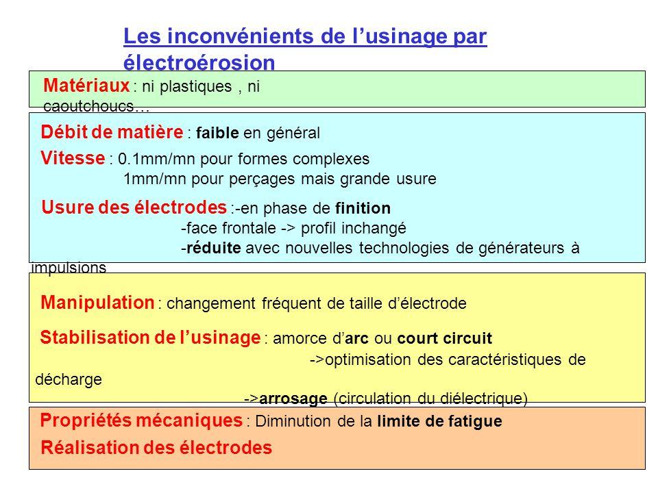 Les inconvénients de l'usinage par électroérosion