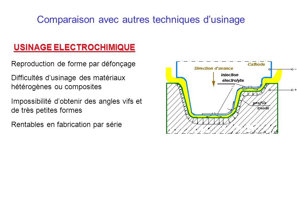 USINAGE ELECTROCHIMIQUE