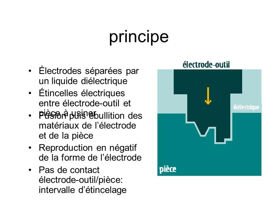 principe Électrodes séparées par un liquide diélectrique