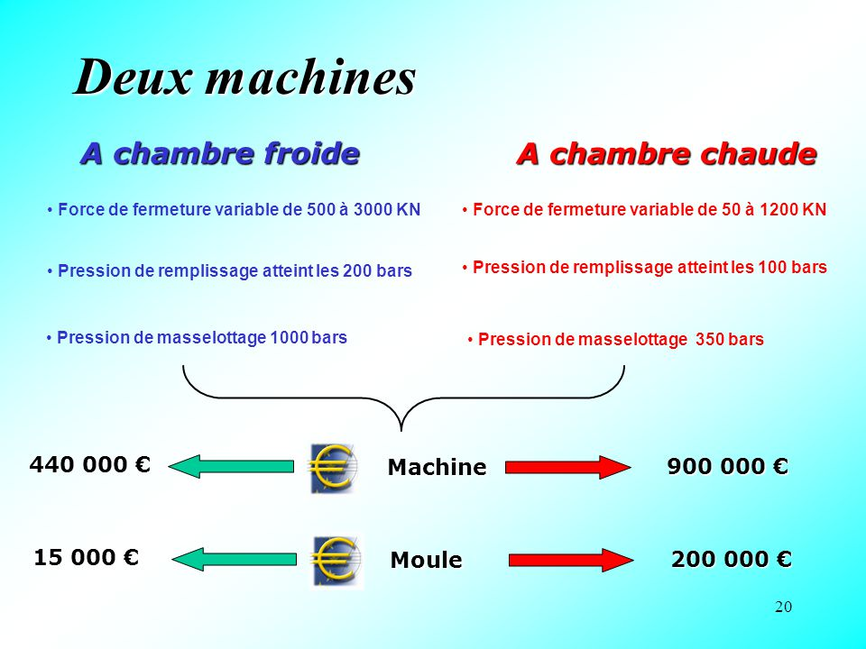 Deux machines A chambre froide A chambre chaude 440 000 € Machine