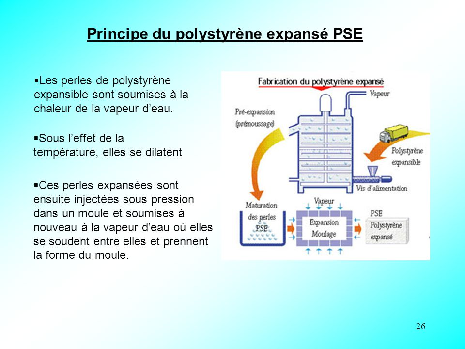 Principe du polystyrène expansé PSE