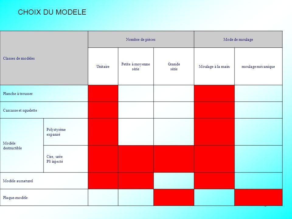 CHOIX DU MODELE tableau du choix des modèles : Classes de modèles