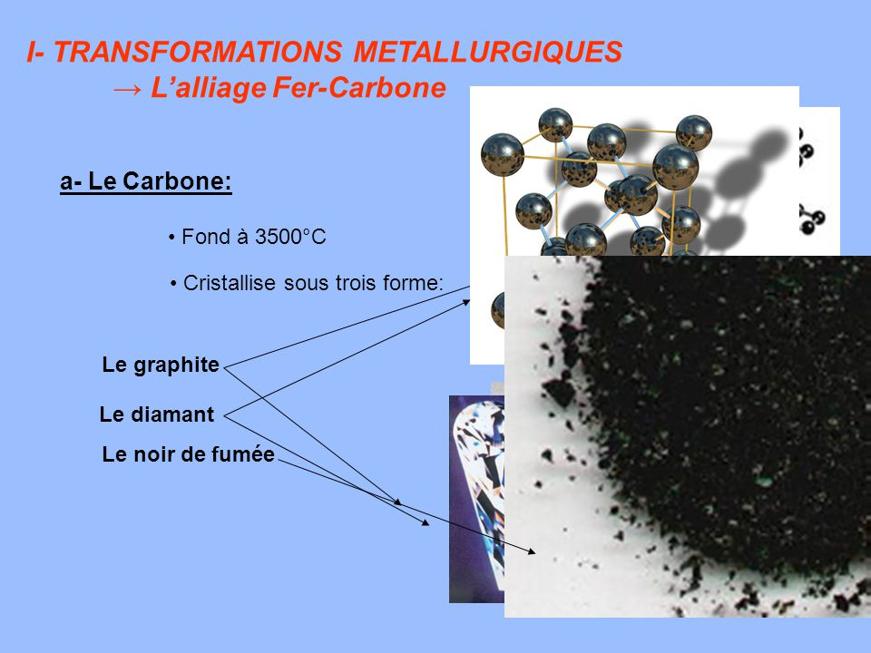 I- TRANSFORMATIONS METALLURGIQUES → L'alliage Fer-Carbone