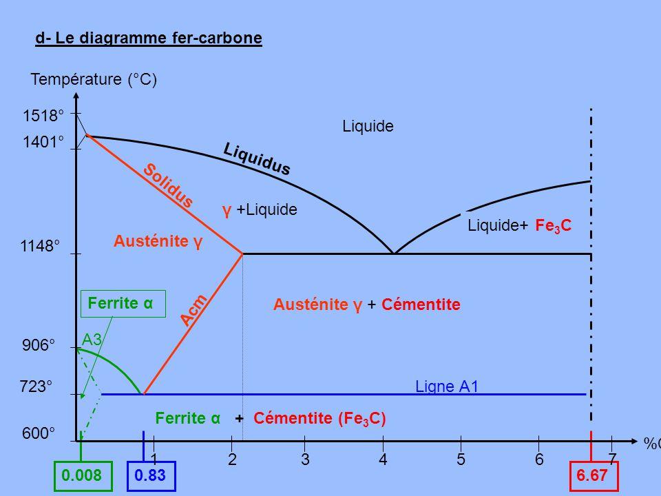 d- Le diagramme fer-carbone