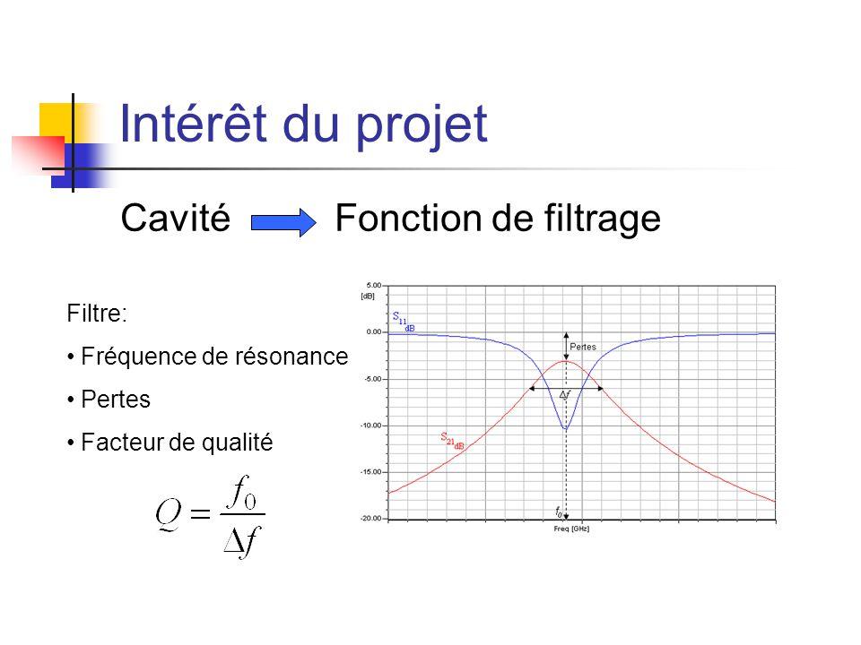 Intérêt du projet Cavité Fonction de filtrage Filtre: