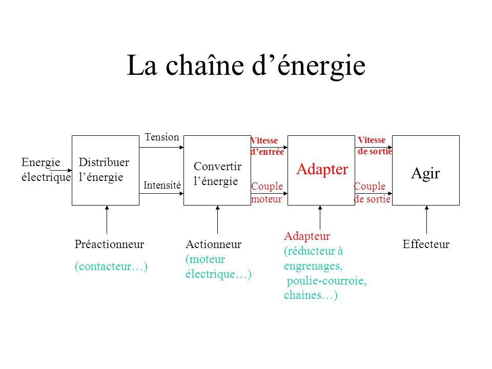 La chaîne d'énergie Adapter Agir Energie électrique
