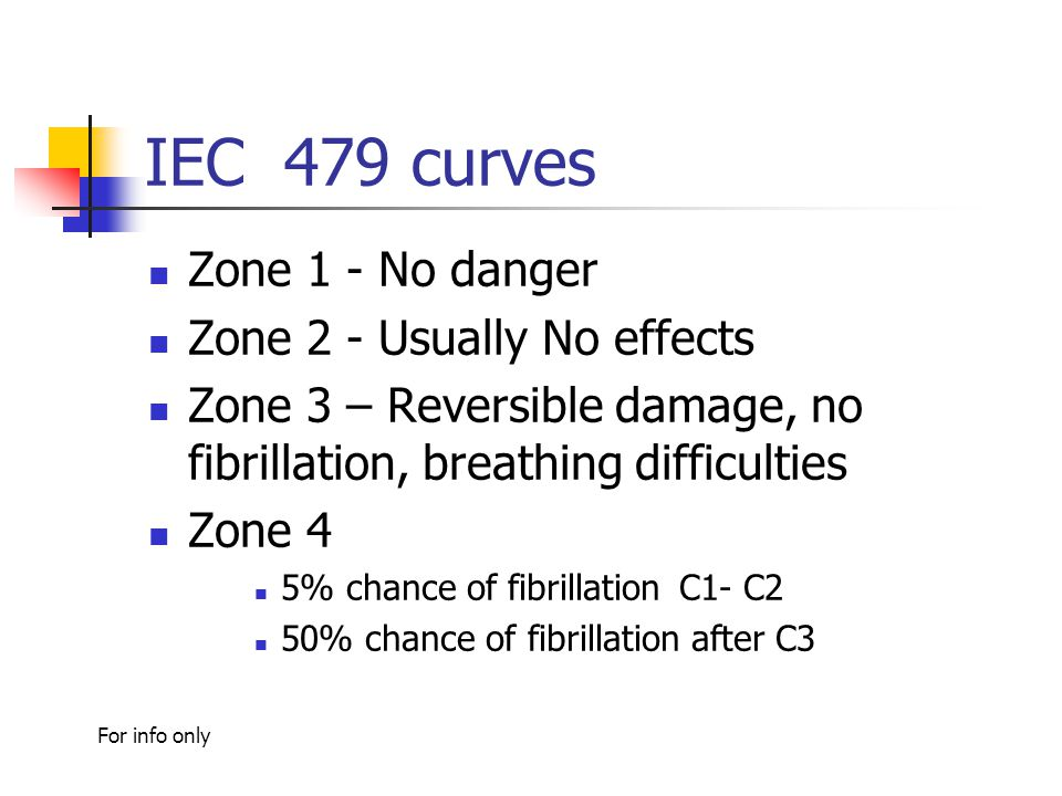 IEC 479 curves Zone 1 - No danger Zone 2 - Usually No effects