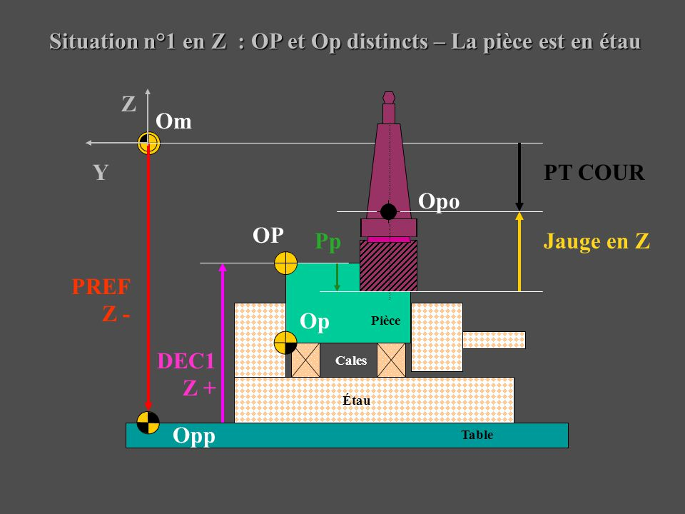 Situation n°1 en Z : OP et Op distincts – La pièce est en étau