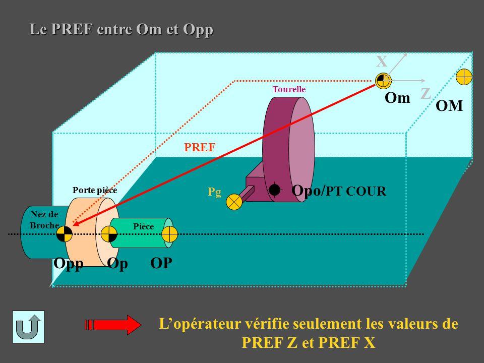 L'opérateur vérifie seulement les valeurs de PREF Z et PREF X
