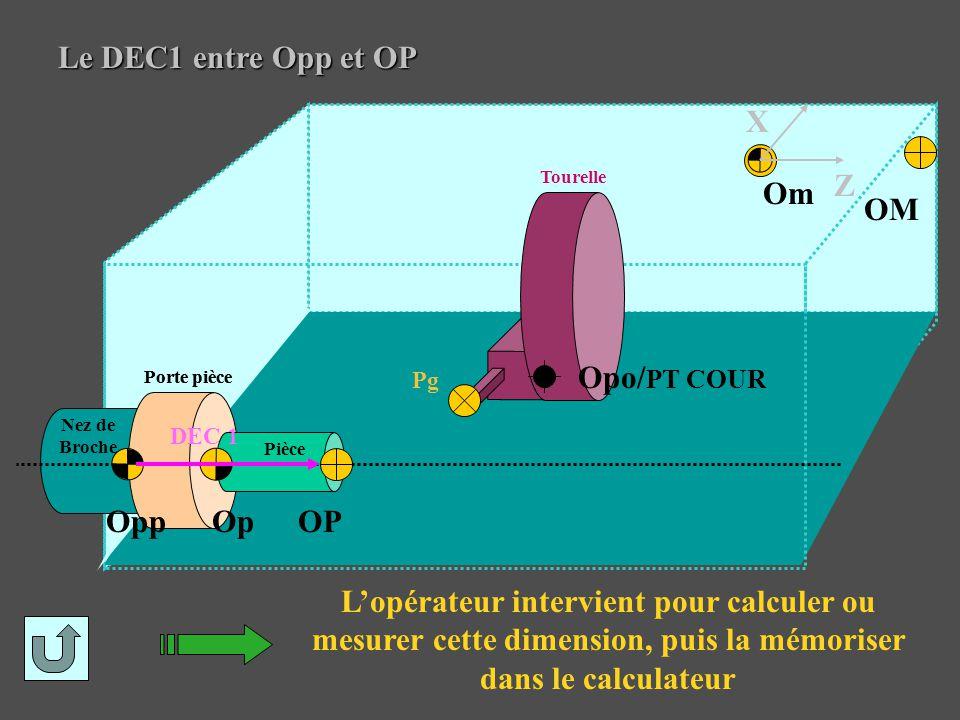 Le DEC1 entre Opp et OP X Z Om OM Opo/PT COUR Opp Op OP