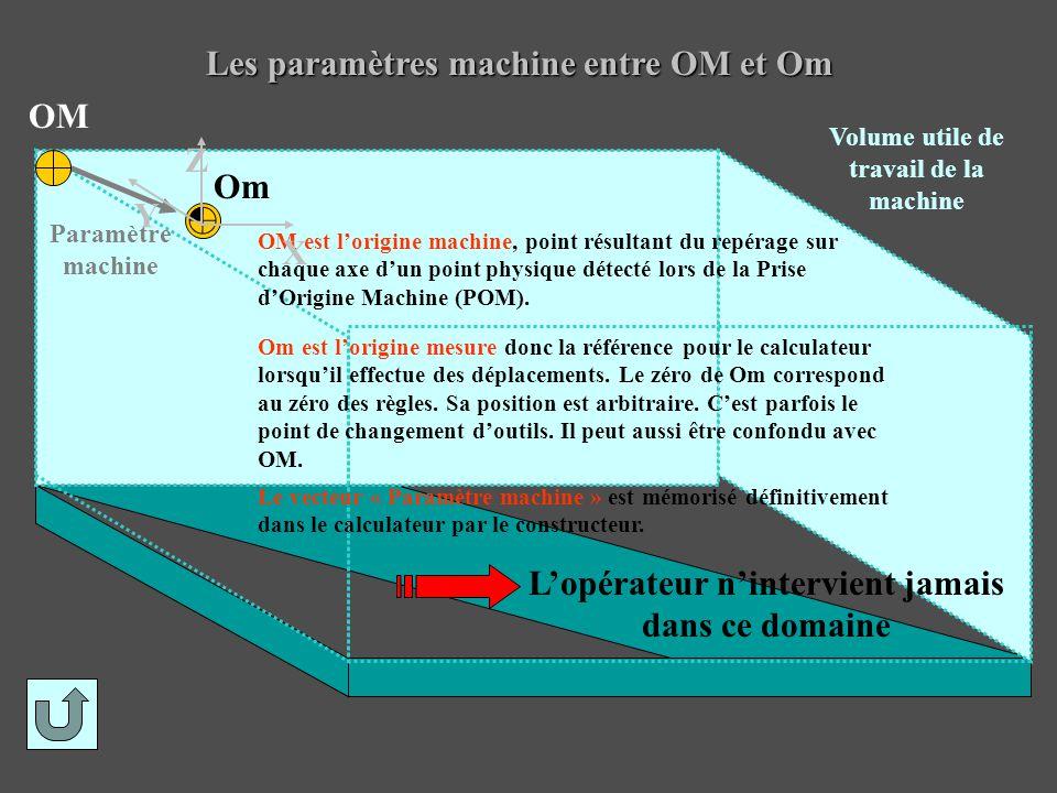 Les paramètres machine entre OM et Om