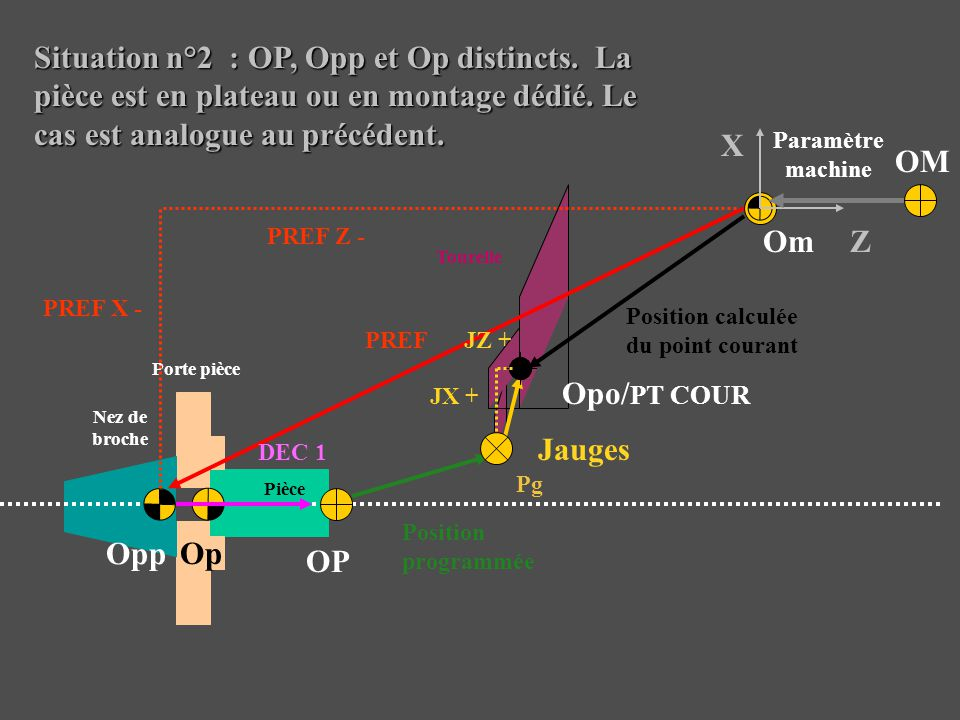 Position calculée du point courant