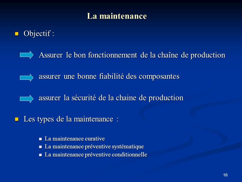 La maintenance Objectif :