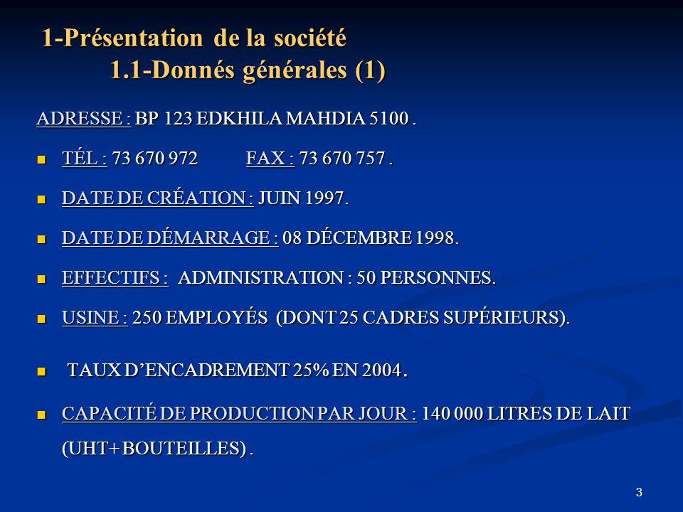 1-Présentation de la société 1.1-Donnés générales (1)