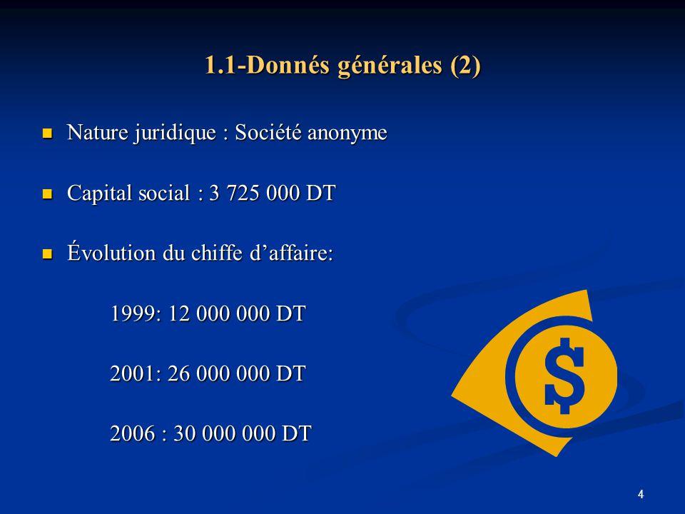 1.1-Donnés générales (2) Nature juridique : Société anonyme