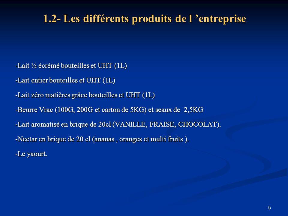 1.2- Les différents produits de l 'entreprise
