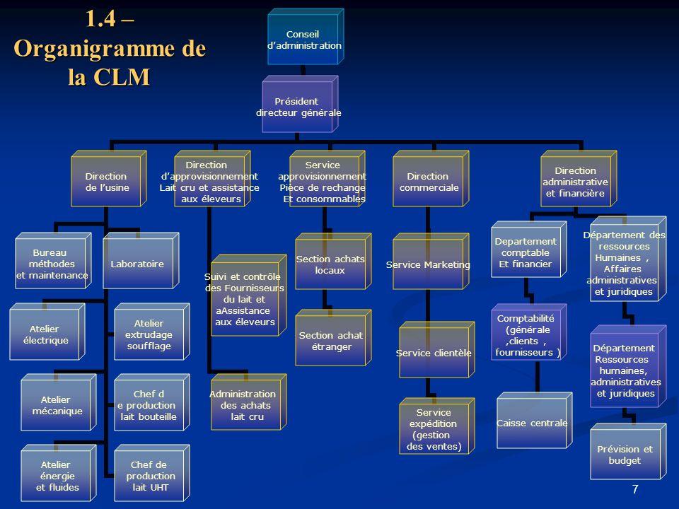 1.4 – Organigramme de la CLM