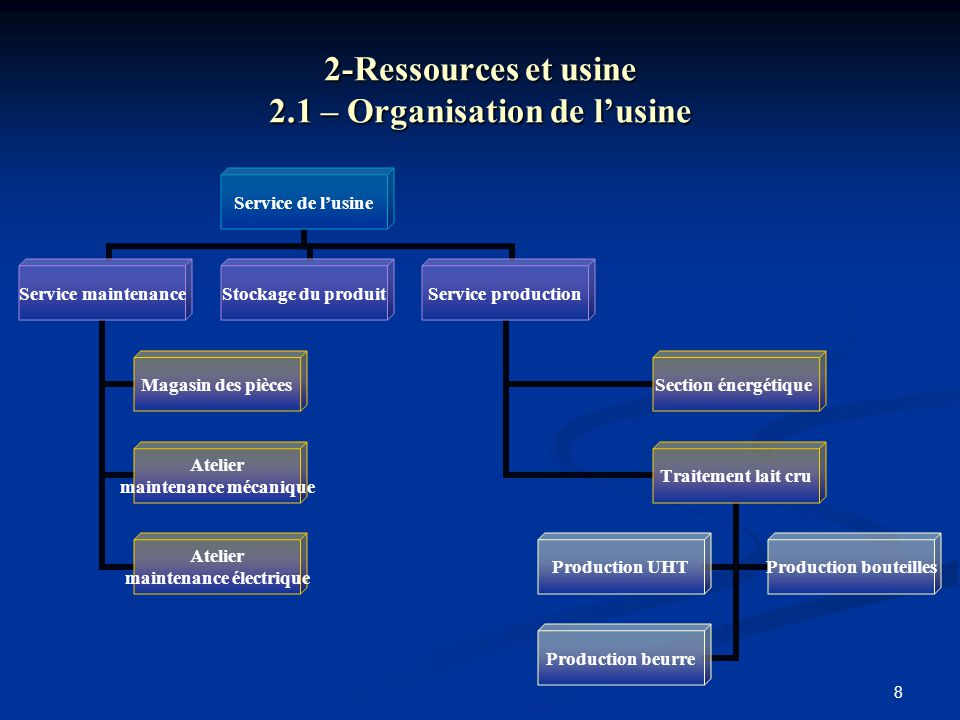 2-Ressources et usine 2.1 – Organisation de l'usine