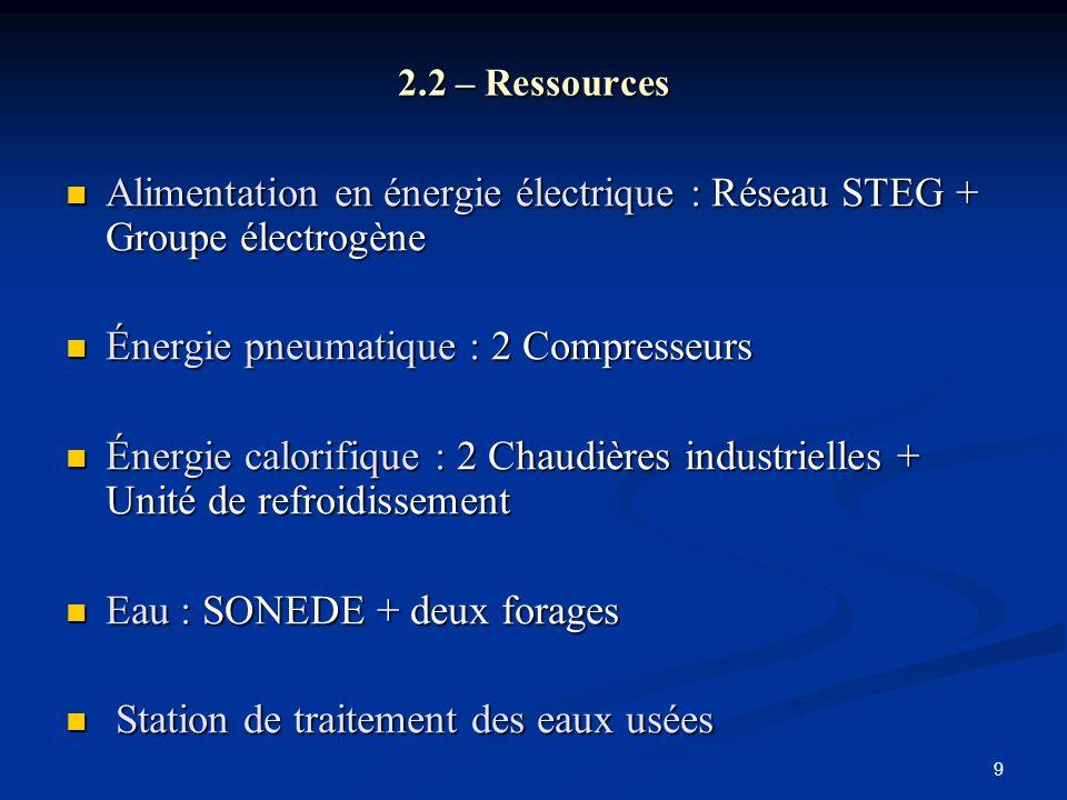 Alimentation en énergie électrique : Réseau STEG + Groupe électrogène