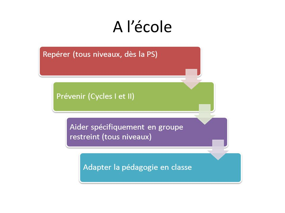 A l'école Repérer (tous niveaux, dès la PS) Prévenir (Cycles I et II)