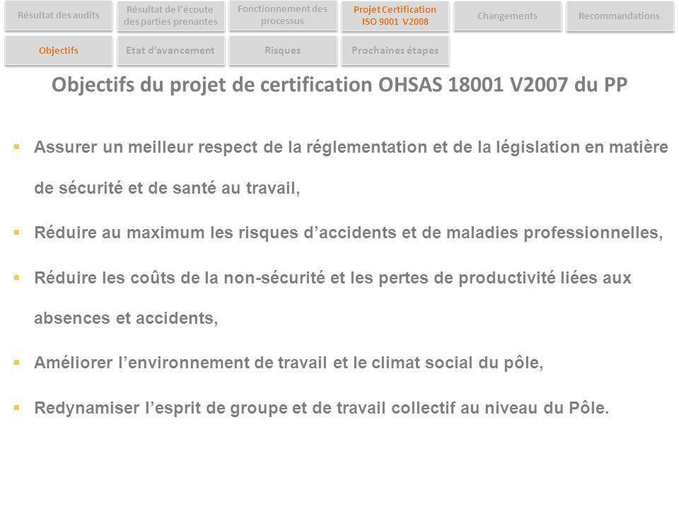 Objectifs du projet de certification OHSAS 18001 V2007 du PP