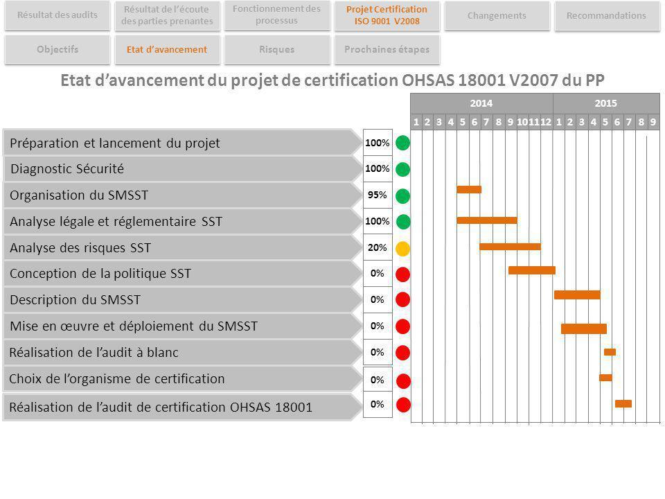 Etat d'avancement du projet de certification OHSAS 18001 V2007 du PP
