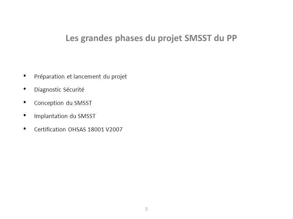 Les grandes phases du projet SMSST du PP