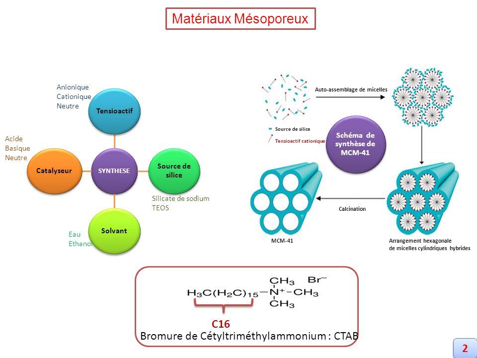 Schéma de synthèse de MCM-41