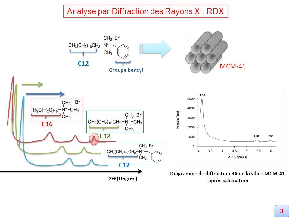 Diagramme de diffraction RX de la silice MCM-41