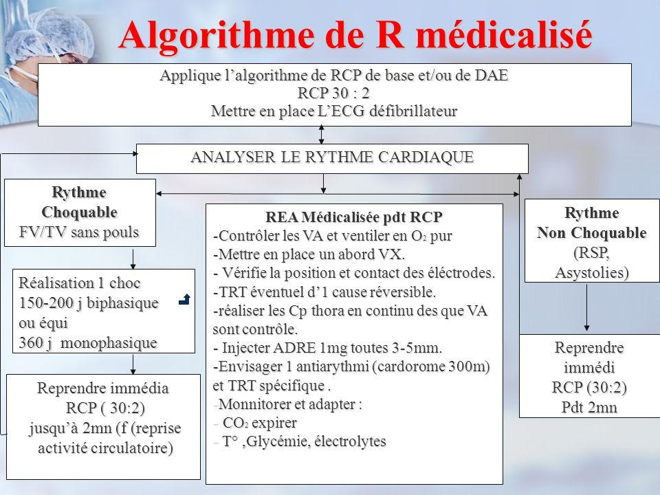 Algorithme de R médicalisé