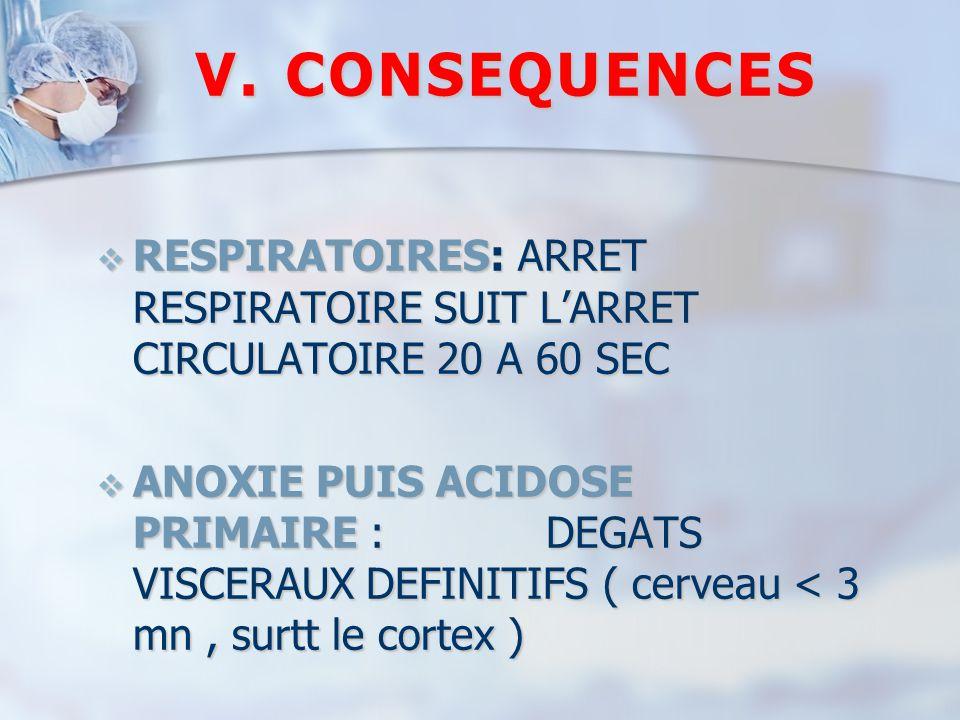 CONSEQUENCES RESPIRATOIRES: ARRET RESPIRATOIRE SUIT L'ARRET CIRCULATOIRE 20 A 60 SEC.