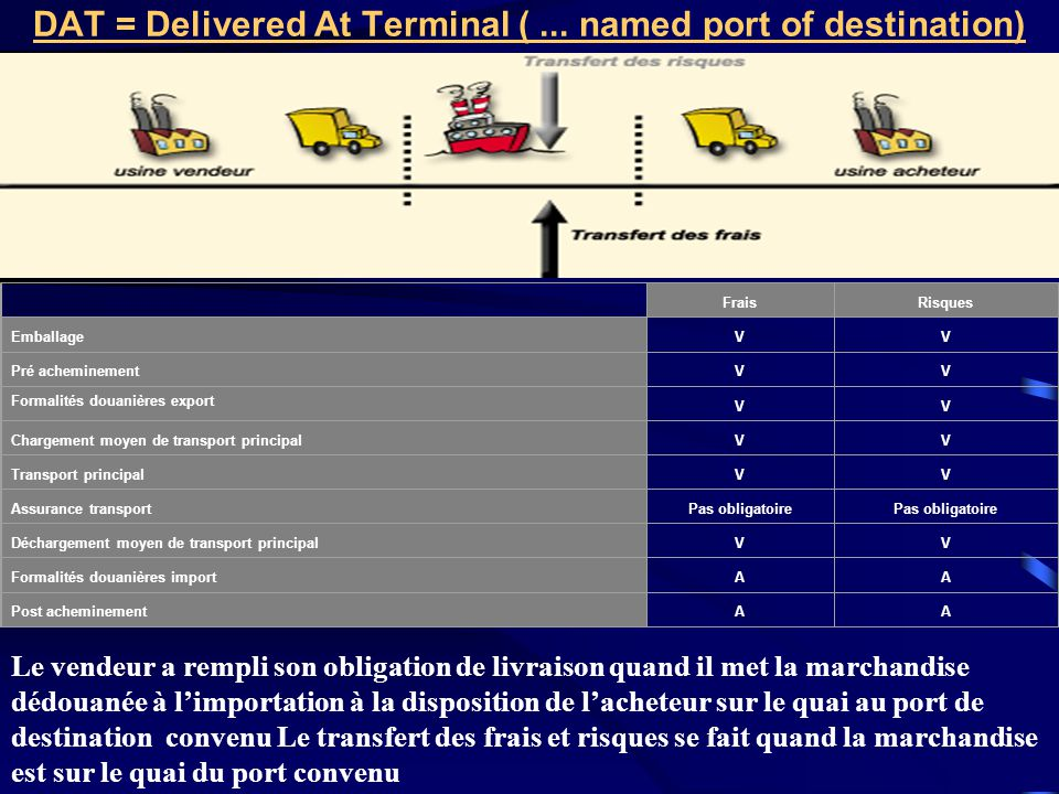 DAT = Delivered At Terminal ( ... named port of destination)