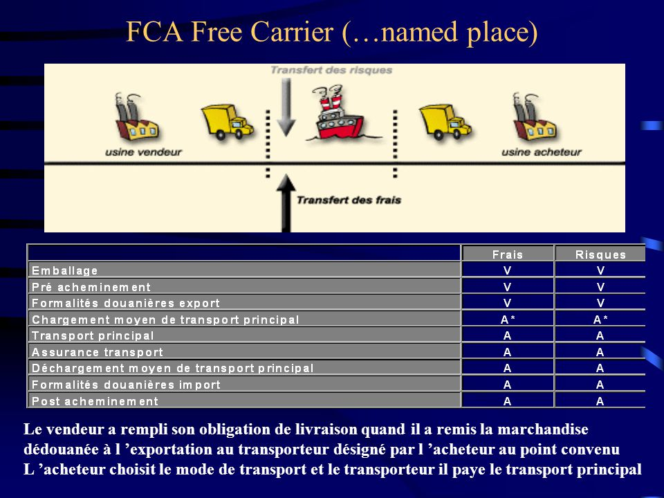 FCA Free Carrier (…named place)