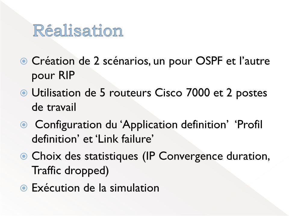 Réalisation Création de 2 scénarios, un pour OSPF et l'autre pour RIP