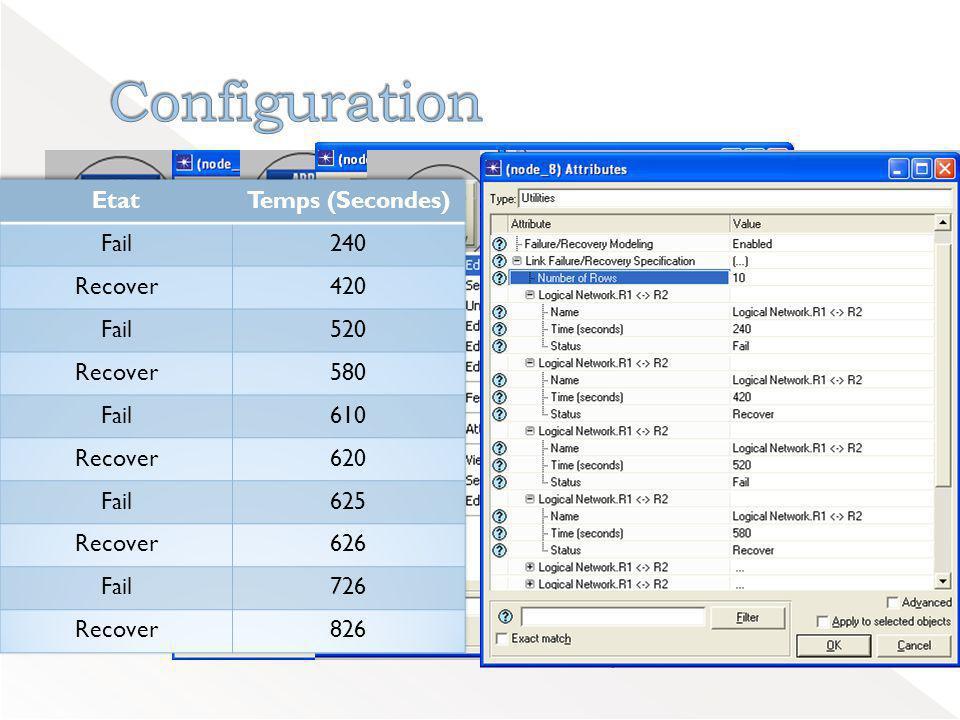 Configuration Etat Temps (Secondes) Fail 240 Recover 420 520 580 610