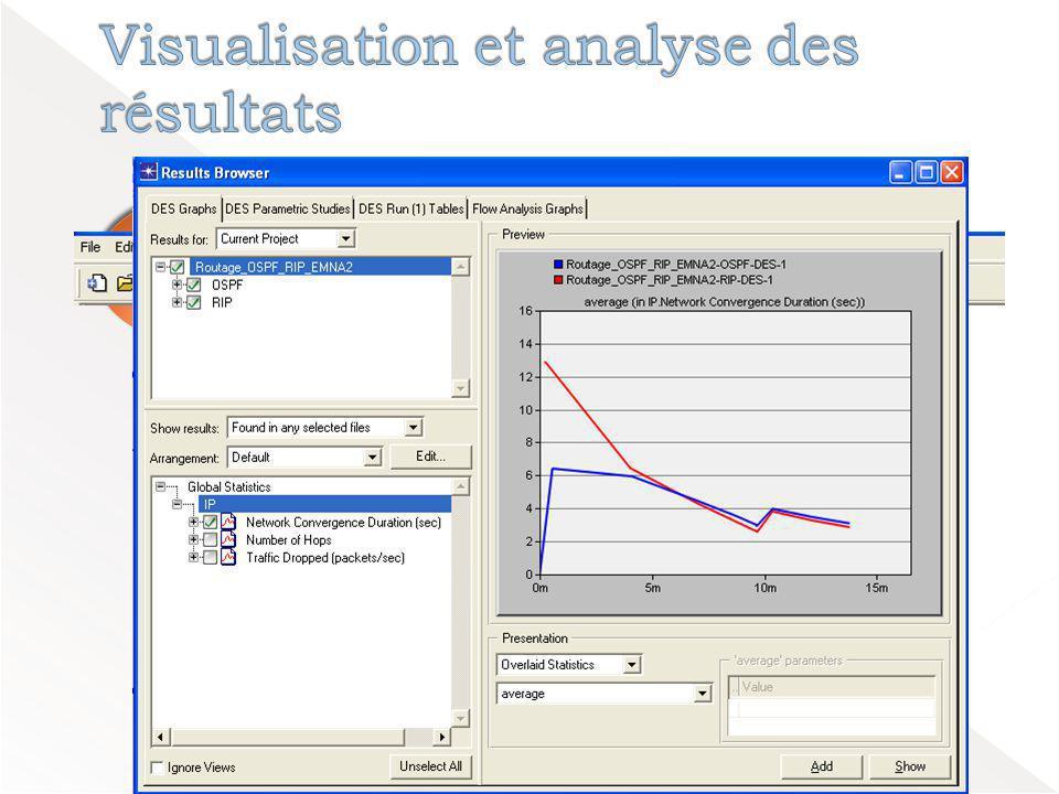 Visualisation et analyse des résultats